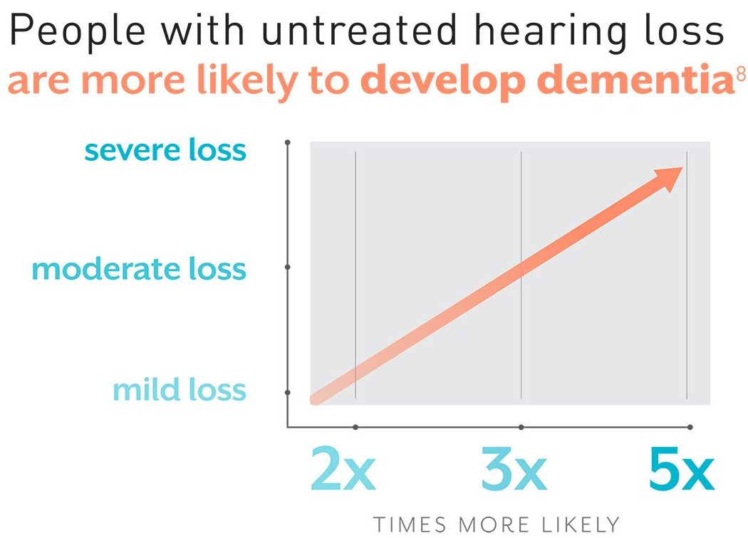 untreated hearing loss leading to dementia